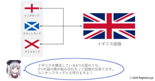 イギリス国旗の成り立ち図解イラスト