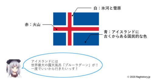 アイスランド国旗の意味図解イラスト