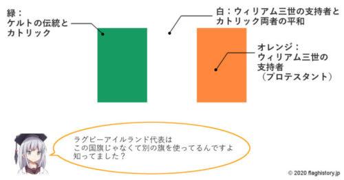 アイルランド国旗の意味図解イラスト