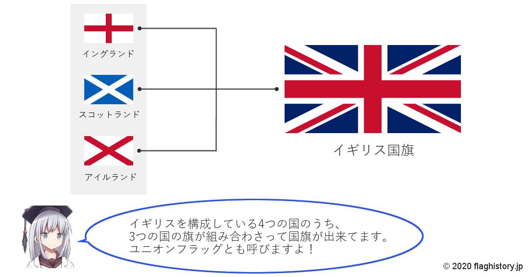 イギリス国旗の成り立ち