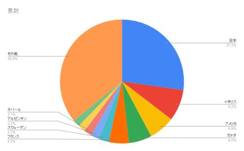 好きな国旗のアンケート票数グラフ